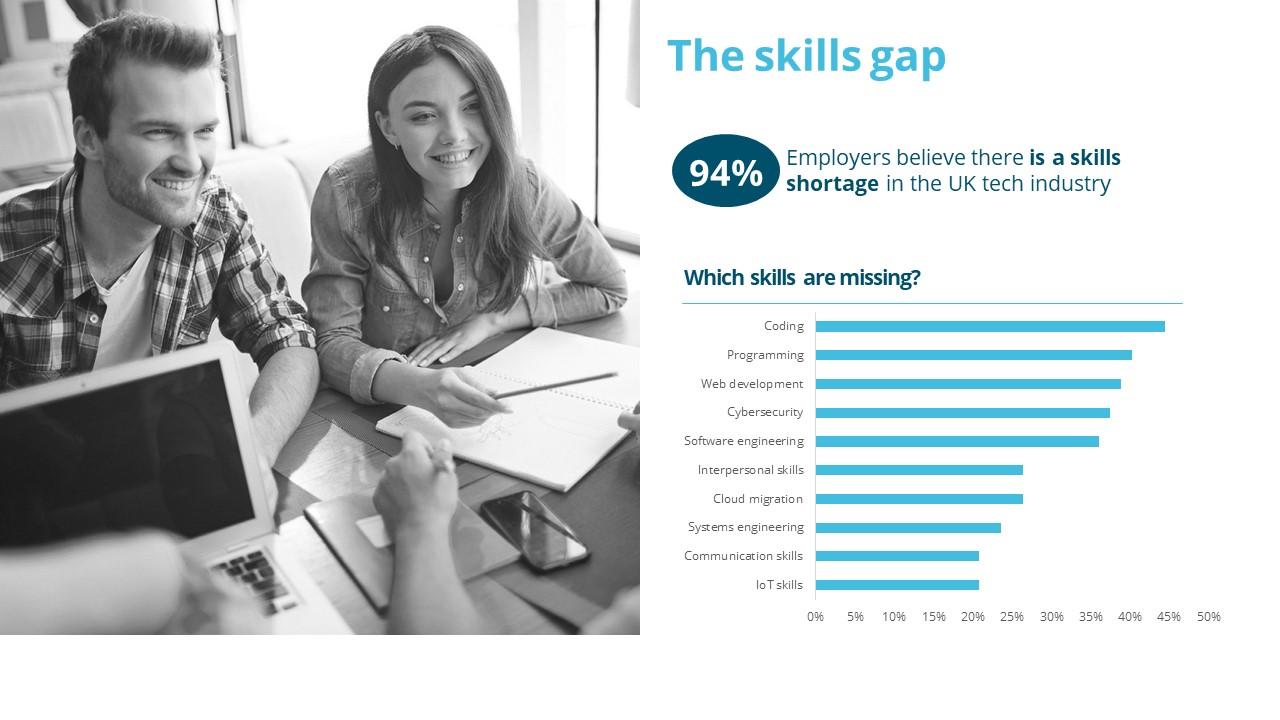 UK Skills Gap
