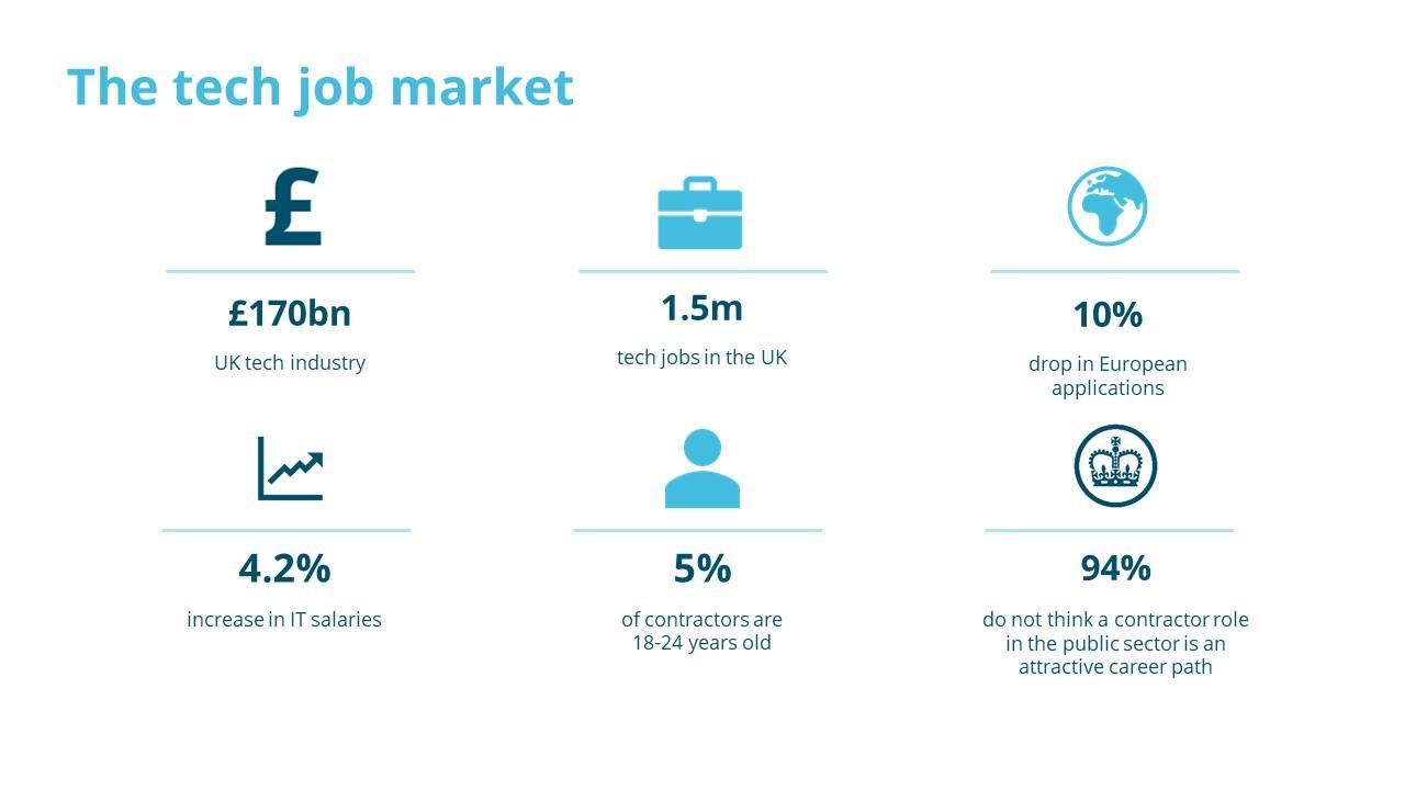 Nice The UK Tech Job Market